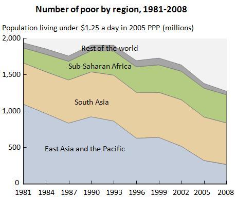 Evolução da pobreza absoluta no mundo